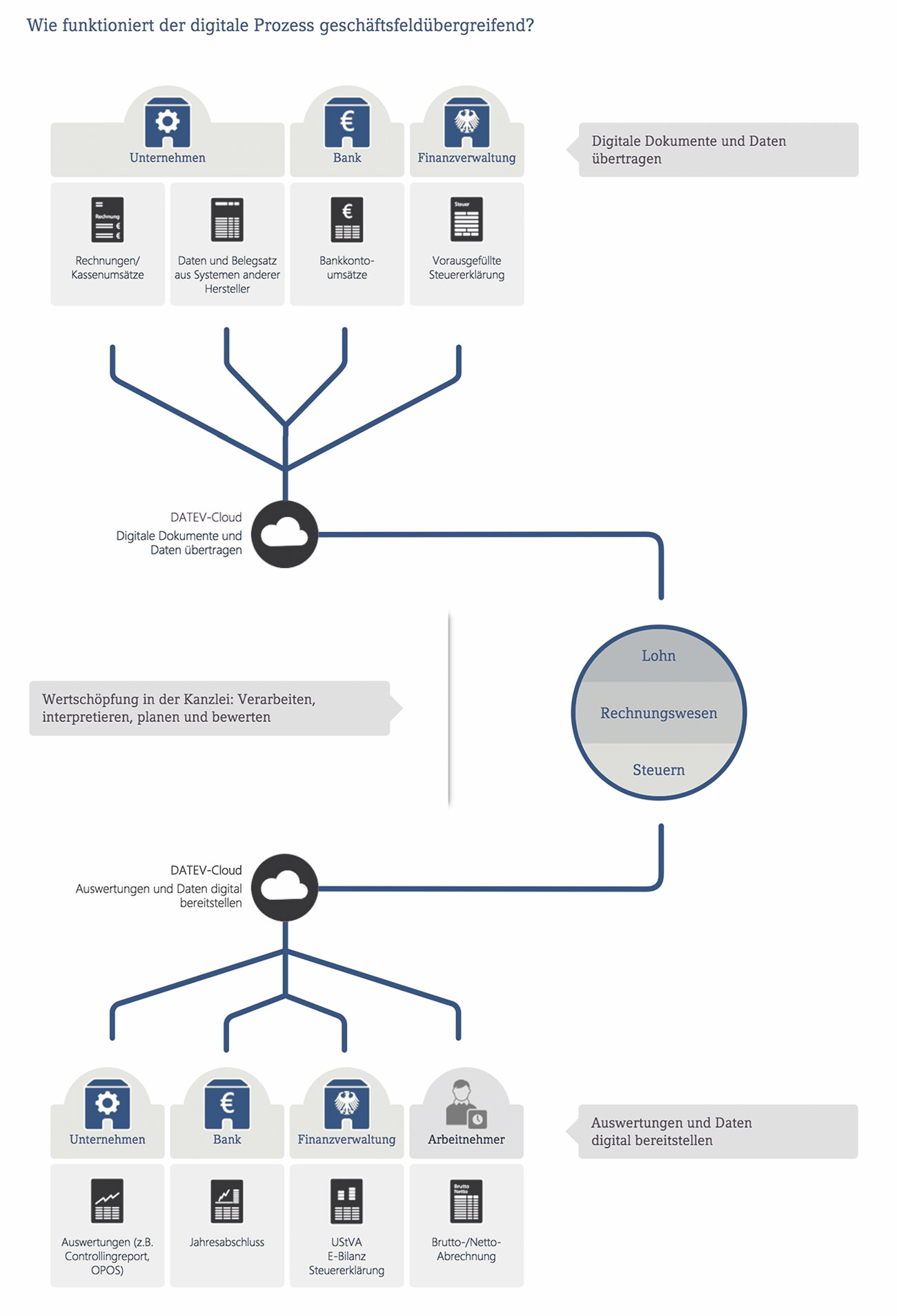 Infografik Digitale Buchhaltung